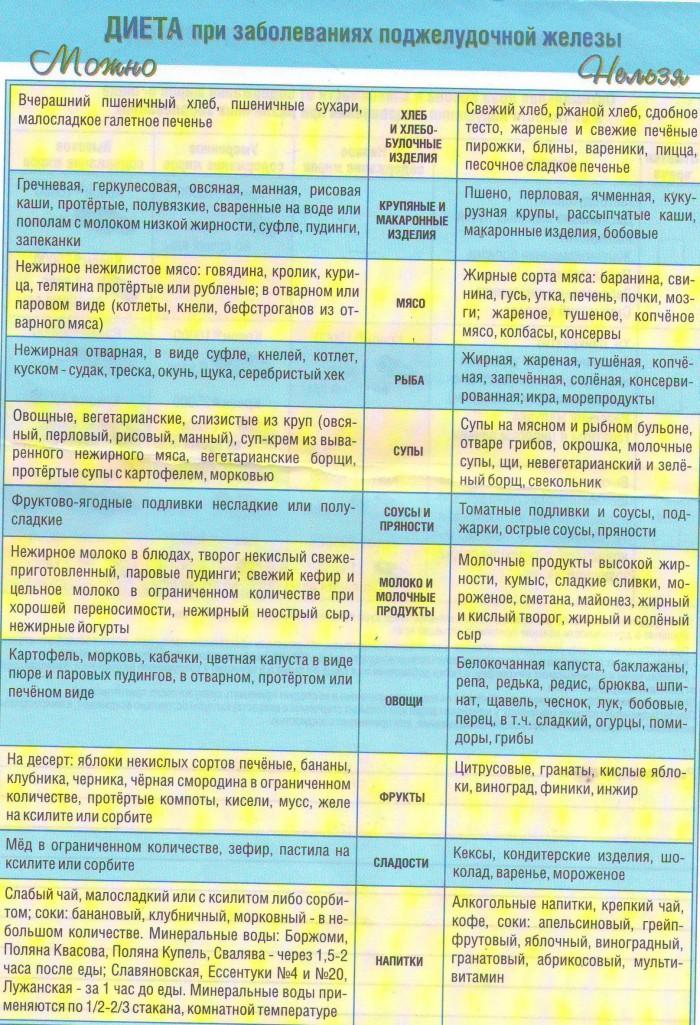 Диета 4 стол таблица